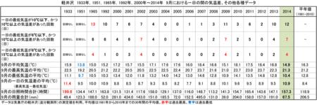 2000-2014-09-deg10.png