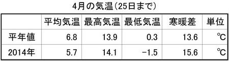 20140426kumoba07.jpg