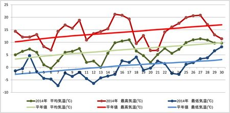 20140501weather_graph.jpg