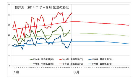 20140801weather_graph.jpg