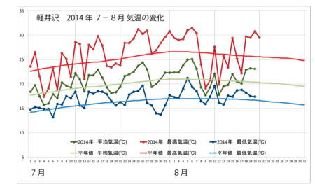20140821weather_graph.png