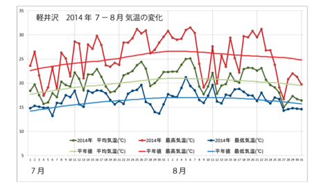 20140901weather_graph.png