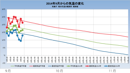 20140911weather_graph.png