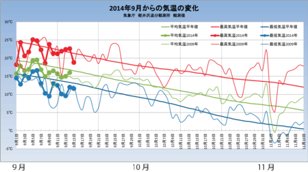 20140915weather_graph.png