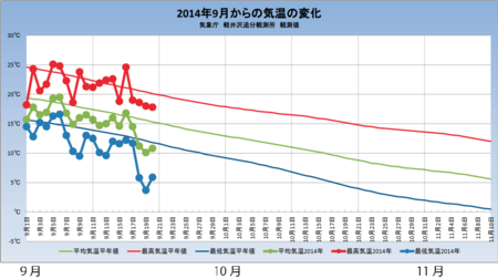 20140920weather_graph01.png