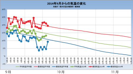 20140924weather_graph01.png