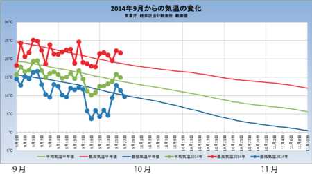 20140927weather_graph.png