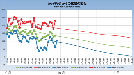 20140929weather_graph.png