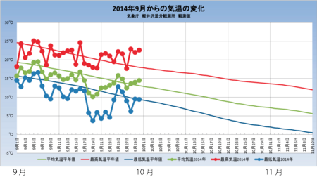 20141001weather_graph.png