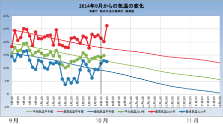 20141003weather_graph.png