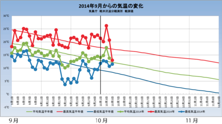 20141005weather_graph.png