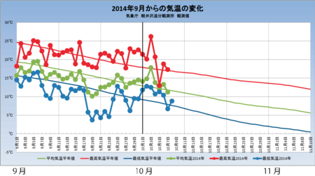 20141008weather_graph.png