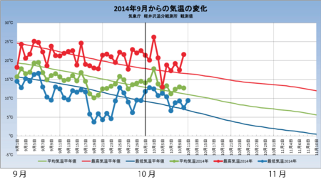 20141010weather_graph.png