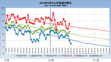20141015weather_graph.png