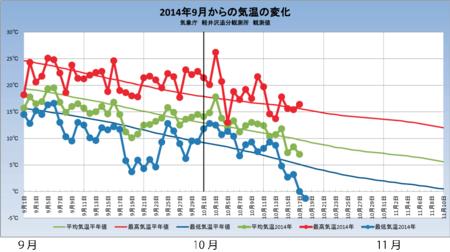 20141018weather_graph.png