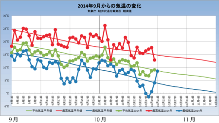 20141020weather_graph.png