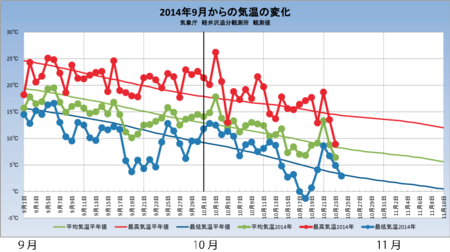 20141024weather_graph.png