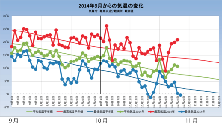 20141028weather_graph.png