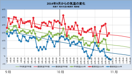 20141030weather_graph.png