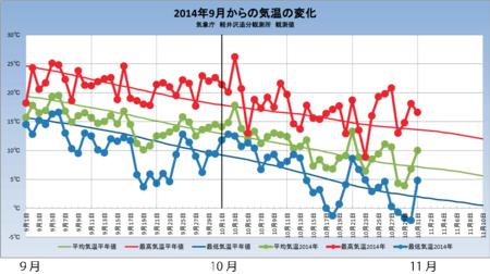 20141031weather_graph.png