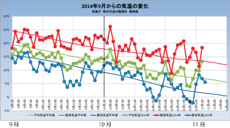 20141102weather_graph.png