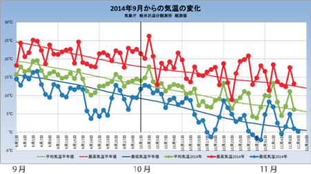 20141108weather_graph.png
