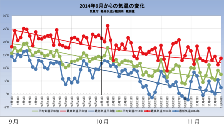 20141110weather_graph.png