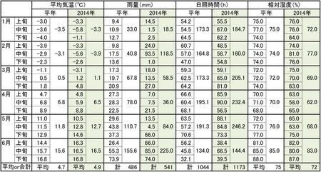 2014気象毎旬記録20140630.jpg