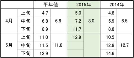 20150510date_temp.png