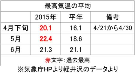 201505&06max_temp02.png