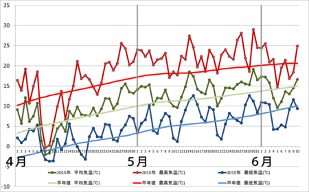 20150610graph.png