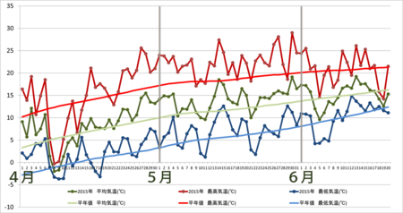 20150620graph.png