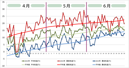 20150701graph03.png