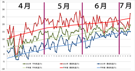 20150710graph.png