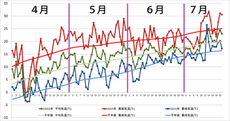 20150721graph.png