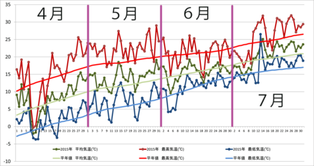 20150801graph.png