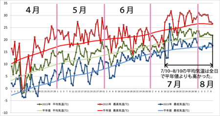 20150810graph.png