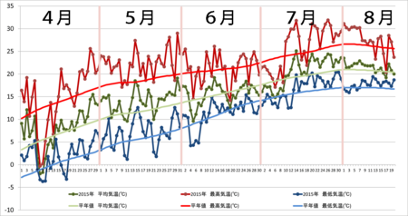 20150820graph.png
