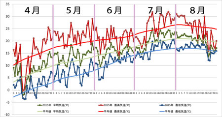 20150831graph.png