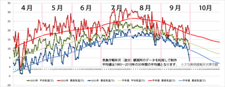 20150930graph.png