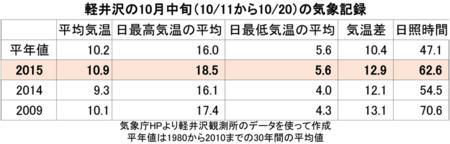 20151010_10月中旬.png
