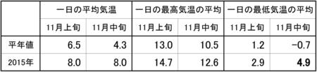 20151010_11月中旬.png
