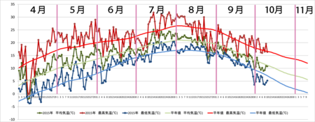 20151010graph.png
