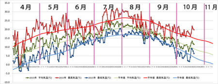 20151020graph.png