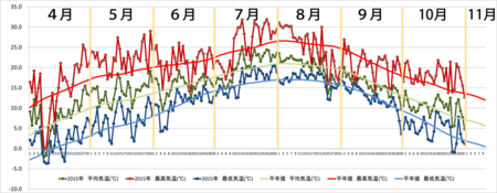 20151031graph.png