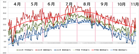 20151110graph.png