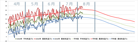 20160810graph-re.png