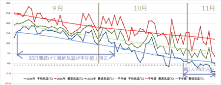 20160901-1110graph.png