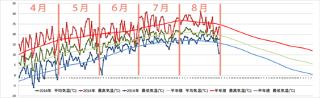 20160901graph-re.png