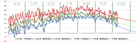 20161010graph.png